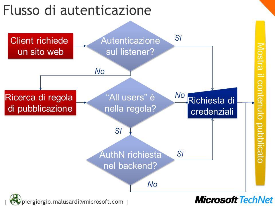| piergiorgio.malusardi@microsoft.com | Flusso di autenticazione Client richiede un sito web Client richiede un sito web Autenticazione sul listener?