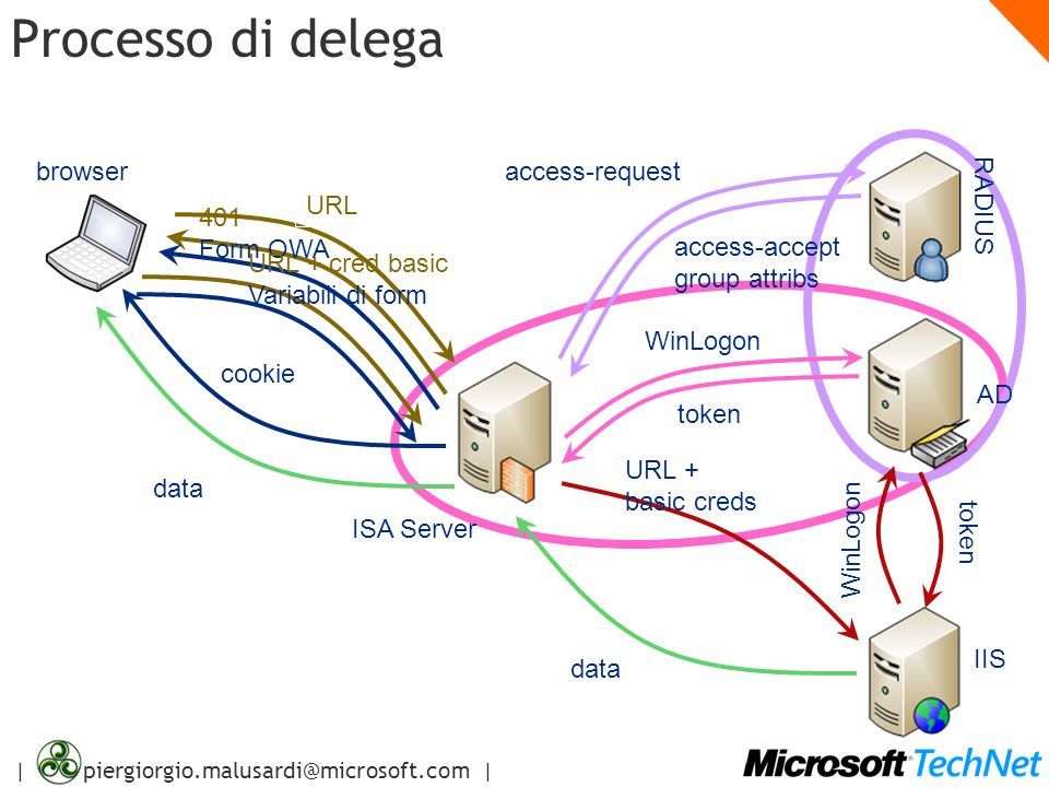 | piergiorgio.malusardi@microsoft.com | Processo di delega URL access-accept group attribs URL + basic creds WinLogon data AD IIS ISA Server 401 Form