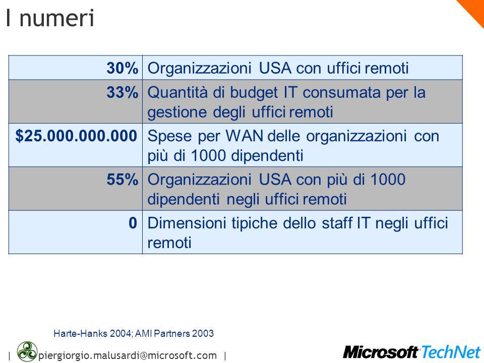 | piergiorgio.malusardi@microsoft.com | I numeri 30%Organizzazioni USA con uffici remoti 33%Quantità di budget IT consumata per la gestione degli uffi