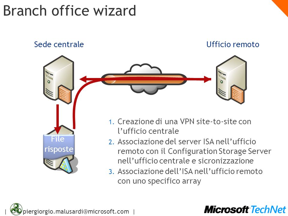 | piergiorgio.malusardi@microsoft.com | Branch office wizard Sede centraleUfficio remoto File risposte File risposte 1. 1. Creazione di una VPN site-t