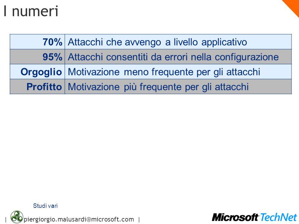 | piergiorgio.malusardi@microsoft.com | I numeri 70%Attacchi che avvengo a livello applicativo 95%Attacchi consentiti da errori nella configurazione O