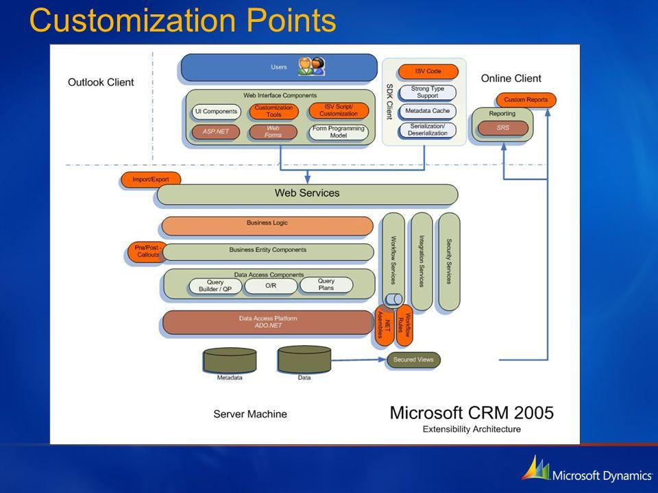 Customization Points