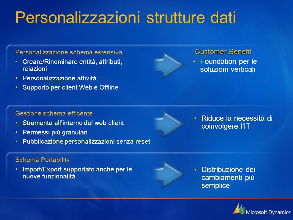 Personalizzazioni strutture dati Foundation per le soluzioni verticali Distribuzione dei cambiamenti più semplice Riduce la necessità di coinvolgere l