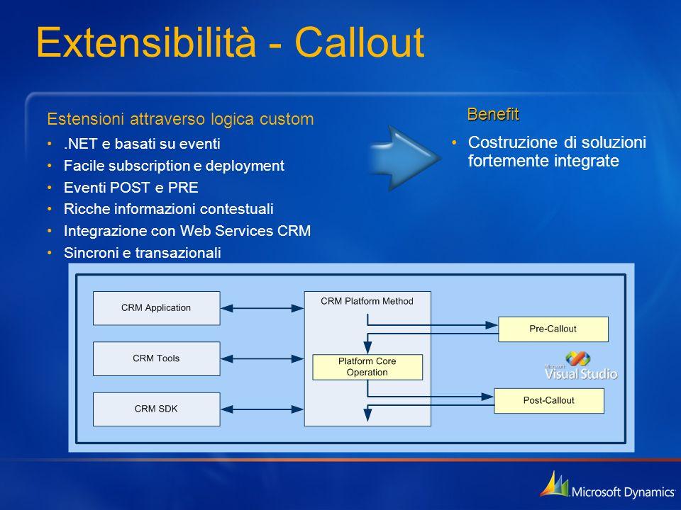 Extensibilità - Callout Estensioni attraverso logica custom.NET e basati su eventi Facile subscription e deployment Eventi POST e PRE Ricche informazi