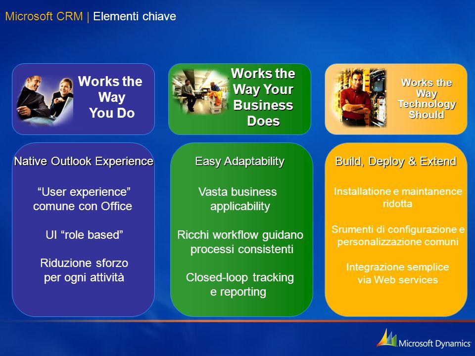 Microsoft CRM | Elementi chiave Native Outlook Experience User experience comune con Office UI role based Riduzione sforzo per ogni attività Works the