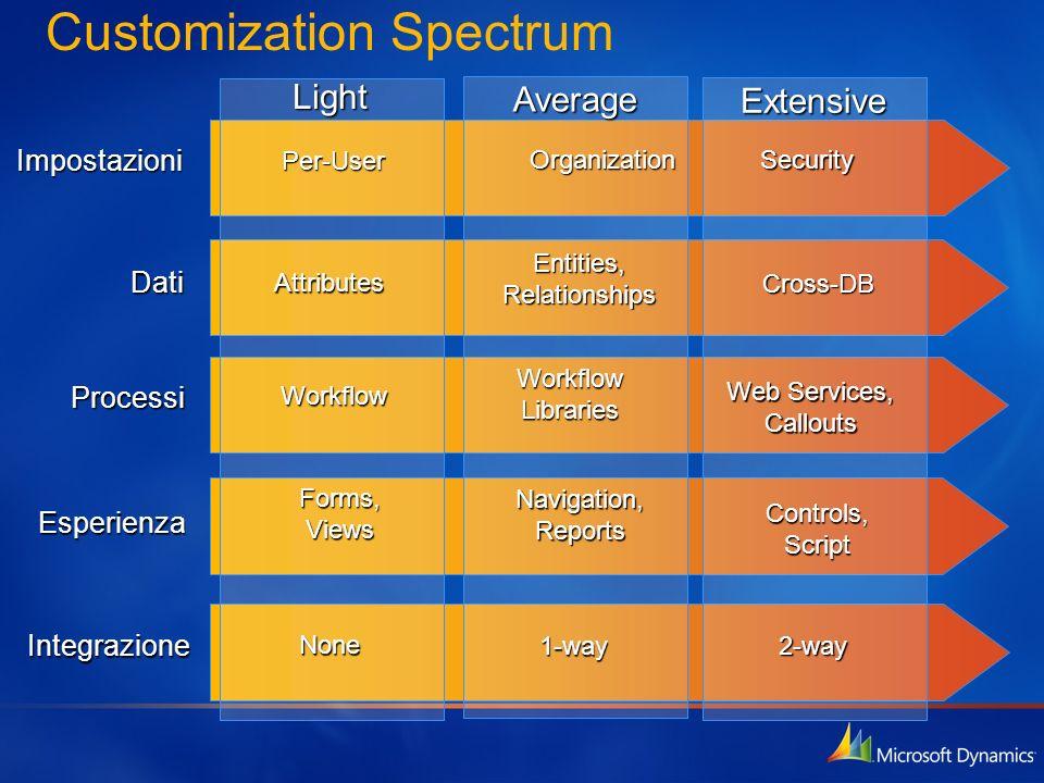Customization SpectrumImpostazioni Dati Processi Esperienza Integrazione Average1-way Organization Entities, Relationships Workflow Libraries Navigati
