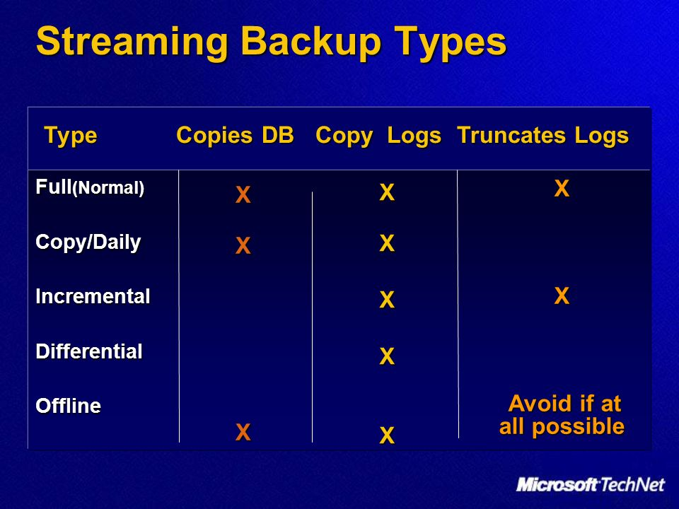 Streaming Backup Types Full (Normal) Copy/DailyIncrementalDifferentialOffline XXX XXXXX Type Copies DB Copy Logs Truncates Logs XX Avoid if at all pos
