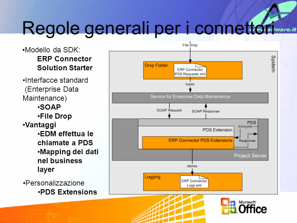 EDM 3 tipi di servizio –Sincronizzazione dei dati delle risorse –Sincronizzazione dei membri del team –Sincronizzazione delle liste di custom field