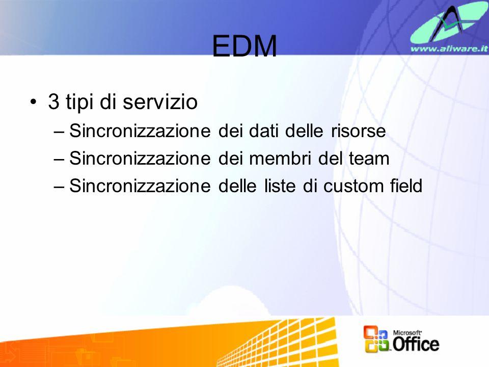 EDM (2) Scenario 1: accesso alle risorse –Occorre sincronizzare le risorse di Project Server 2003 con larchivio di un sistema Human Resource (HR) con frequenza giornaliera.