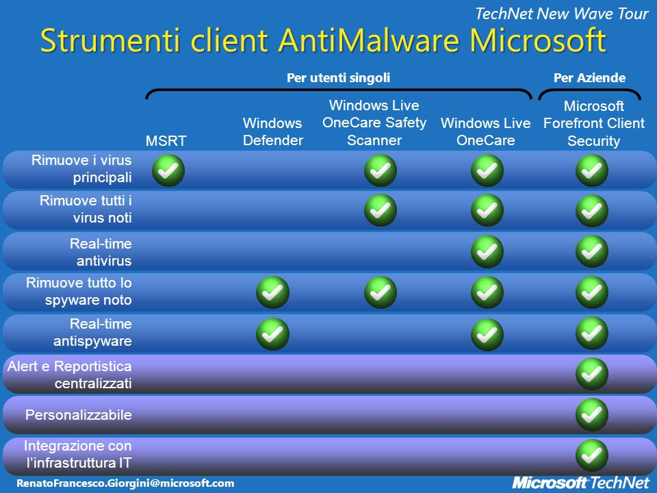 RenatoFrancesco.Giorgini@microsoft.com TechNet New Wave Tour Rimuove i virus principali Rimuove tutti i virus noti Real-time antivirus Rimuove tutto lo spyware noto Real-time antispyware Alert e Reportistica centralizzati Personalizzabile Microsoft Forefront Client Security MSRT Windows Defender Windows Live OneCare Safety Scanner Windows Live OneCare Integrazione con linfrastruttura IT Per utenti singoliPer Aziende Strumenti client AntiMalware Microsoft