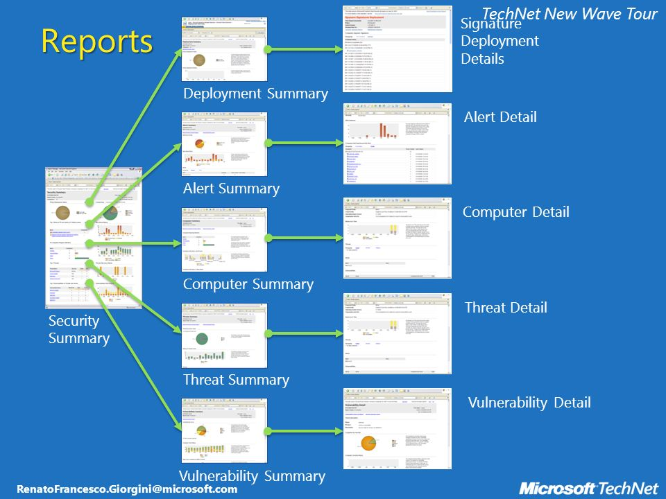 RenatoFrancesco.Giorgini@microsoft.com TechNet New Wave Tour Security Summary Alert Summary Computer Summary Threat Summary Deployment Summary Alert Detail Computer Detail Threat Detail Vulnerability Detail Vulnerability Summary Signature Deployment Details Reports