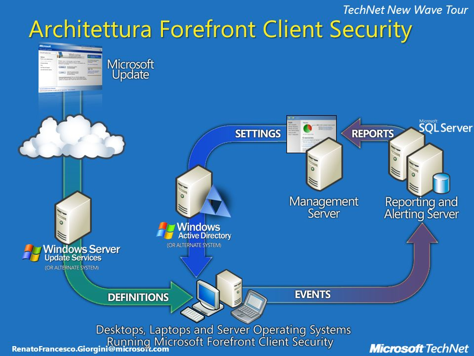 RenatoFrancesco.Giorgini@microsoft.com TechNet New Wave Tour Architettura Forefront Client Security