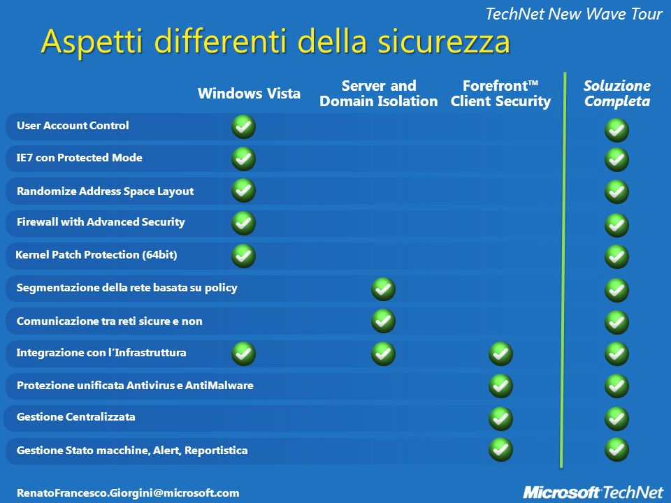 RenatoFrancesco.Giorgini@microsoft.com TechNet New Wave Tour User Account Control IE7 con Protected Mode Randomize Address Space Layout Firewall with Advanced Security Kernel Patch Protection (64bit) Protezione unificata Antivirus e AntiMalware Gestione Centralizzata Gestione Stato macchine, Alert, Reportistica Integrazione con lInfrastruttura Segmentazione della rete basata su policy Comunicazione tra reti sicure e non Server and Domain Isolation Soluzione Completa Windows Vista Forefront Client Security Aspetti differenti della sicurezza