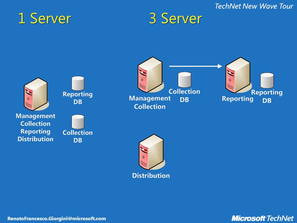 RenatoFrancesco.Giorgini@microsoft.com TechNet New Wave Tour 1 Server 3 Server