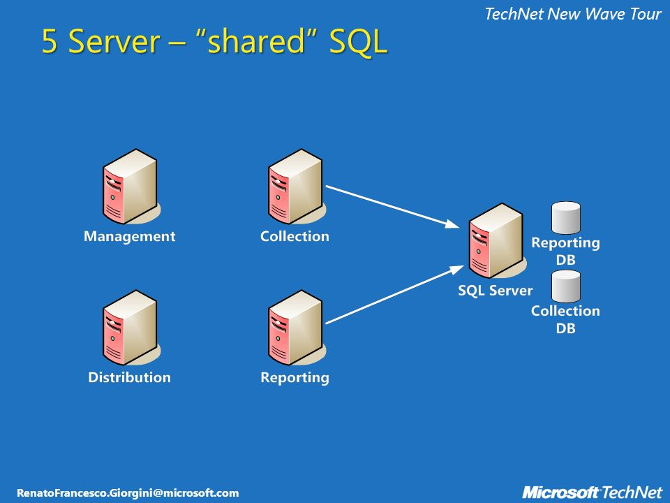 RenatoFrancesco.Giorgini@microsoft.com TechNet New Wave Tour 5 Server – shared SQL