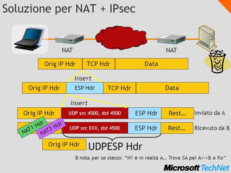 Orig IP Hdr ESP HdrRest… Orig IP Hdr UDP src XXX, dst 4500UDP src 4500, dst 4500 ESP HdrRest…Orig IP Hdr NAT1 Hdr NAT2 Hdr Soluzione per NAT + IPsec N
