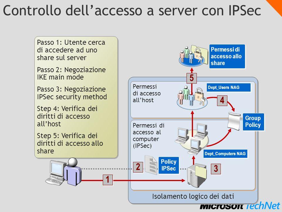 Controllo dellaccesso a server con IPSec Passo 1: Utente cerca di accedere ad uno share sul server Passo 2: Negoziazione IKE main mode Passo 3: Negozi