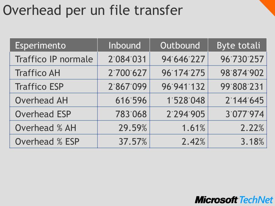 Overhead per un file transfer EsperimentoInboundOutboundByte totali Traffico IP normale2. 084. 03194. 646. 22796. 730. 257 Traffico AH2. 700. 62796. 1