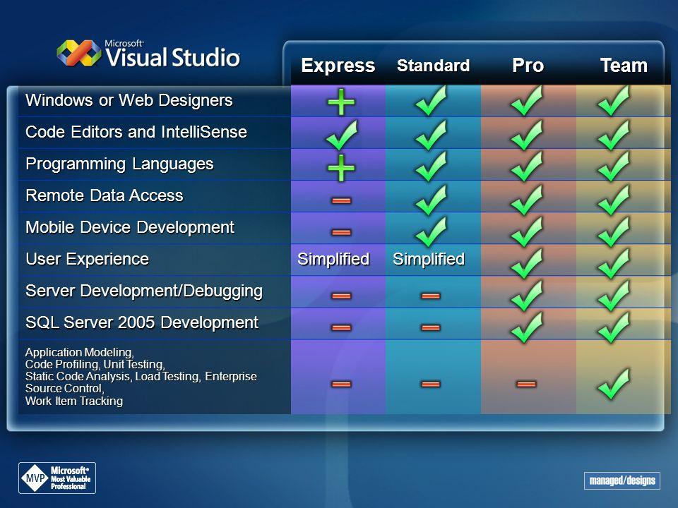 ExpressStandardProTeam Windows or Web Designers Code Editors and IntelliSense Programming Languages Remote Data Access Mobile Device Development User