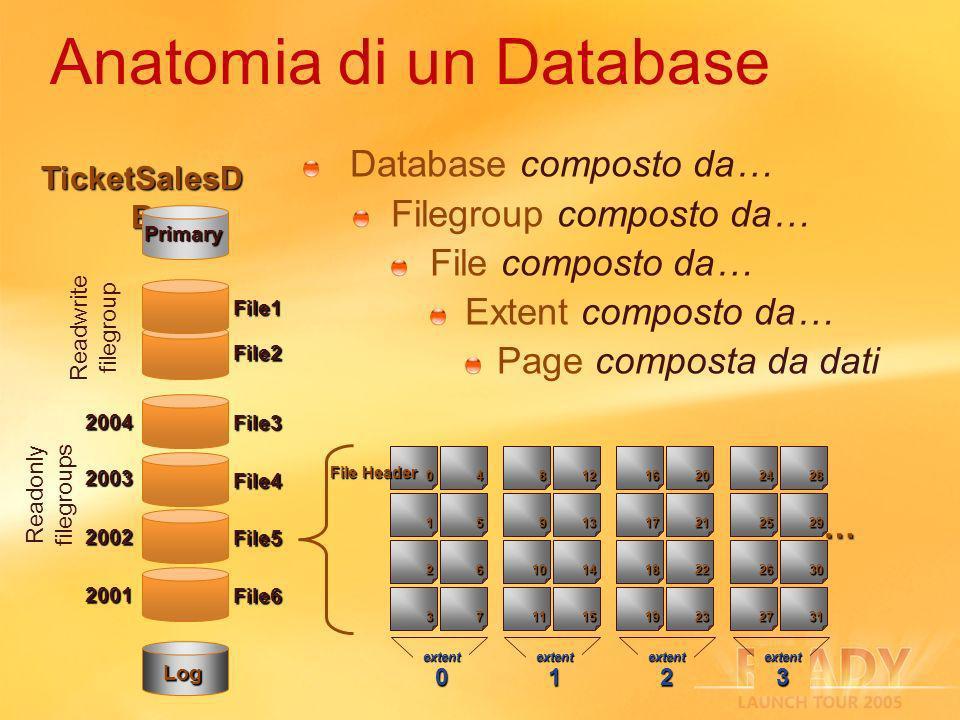 0 1 2 3 4 5 6 7 8 9 10 11 12 13 14 15 16 17 19 20 21 22 23 18 File Header extent 0 extent 1 extent 2 Anatomia di un Database Database composto da… Filegroup composto da… File composto da… Extent composto da… Page composta da dati 24 25 27 28 29 30 31 26 … extent 3 TicketSalesD B File2 File3 Log Readwrite filegroup File4 File5 File6 Readonly filegroups 2004 2003 2002 2001 Primary File1