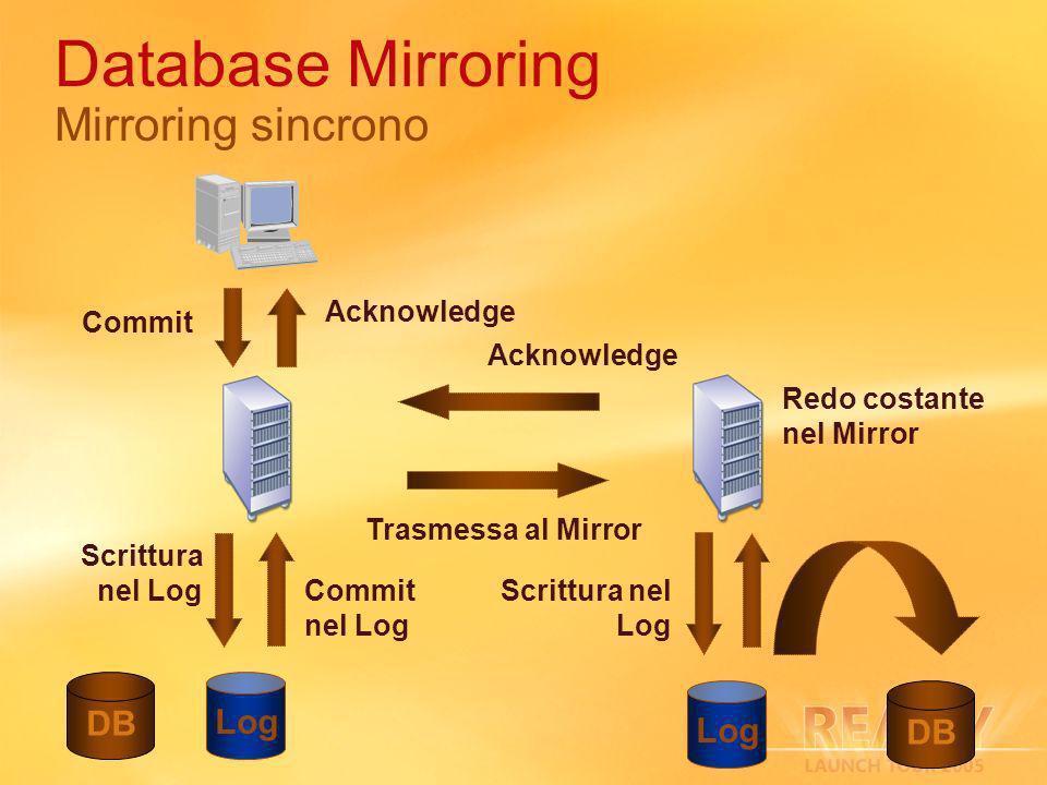 Commit Scrittura nel Log Trasmessa al Mirror Scrittura nel Log Acknowledge Commit nel Log Redo costante nel Mirror Acknowledge Database Mirroring Mirroring sincrono Log DB Log