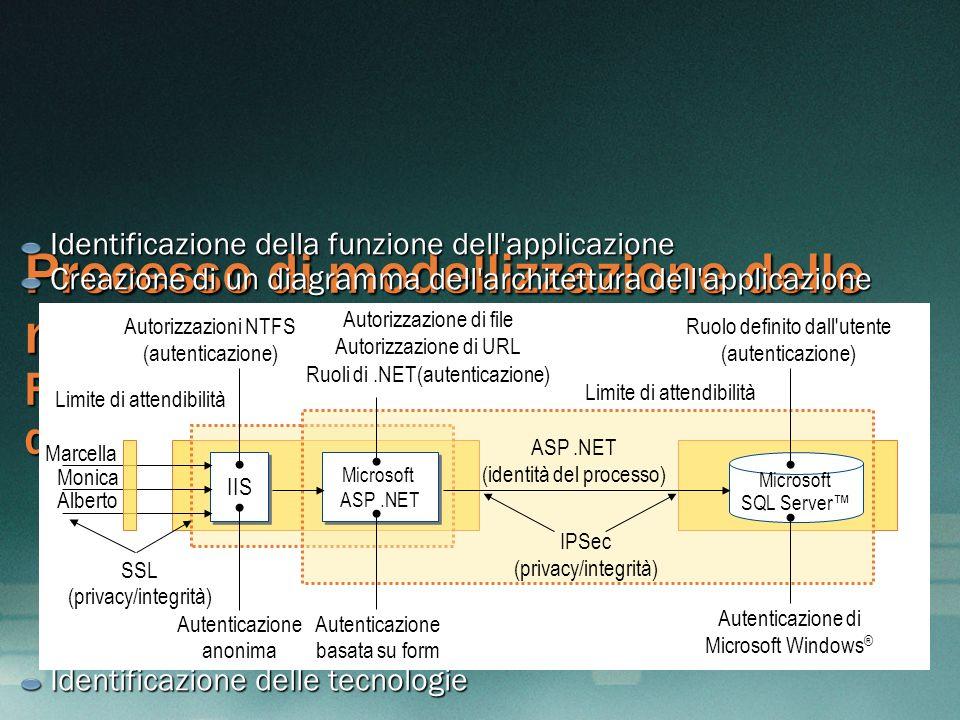 Processo di modellizzazione delle minacce Fase 2: creazione di una panoramica dell'architettura Identificazione della funzione dell'applicazione Creaz