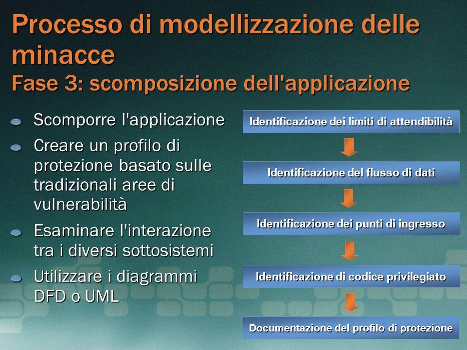 Processo di modellizzazione delle minacce Fase 3: scomposizione dell'applicazione Scomporre l'applicazione Creare un profilo di protezione basato sull