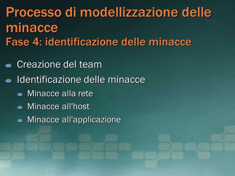 Processo di modellizzazione delle minacce Fase 4: identificazione delle minacce Creazione del team Identificazione delle minacce Minacce alla rete Min