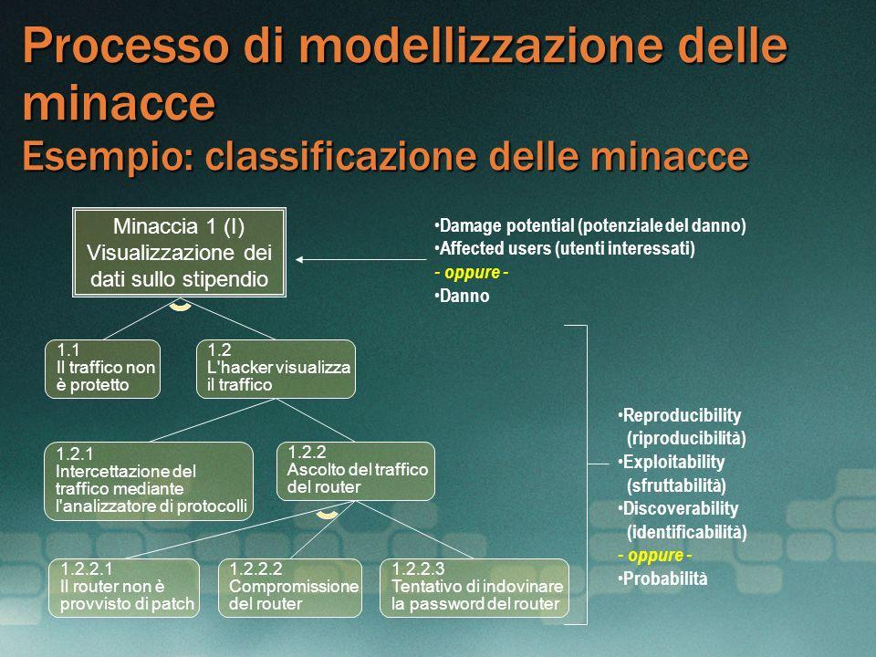 Processo di modellizzazione delle minacce Esempio: classificazione delle minacce Minaccia 1 (I) Visualizzazione dei dati sullo stipendio 1.1 Il traffi