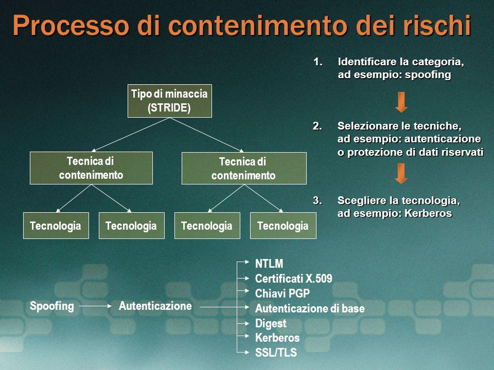 Processo di contenimento dei rischi Tipo di minaccia (STRIDE) Tecnica di contenimento Tecnica di contenimento Tecnologia Spoofing Autenticazione NTLM