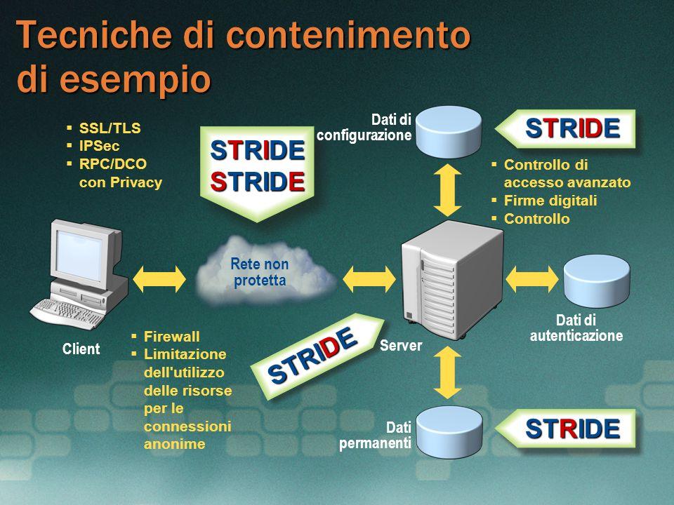Tecniche di contenimento di esempio Client Server Dati permanenti Dati di autenticazione Dati di configurazione STRIDE SSL/TLS IPSec RPC/DCO con Priva