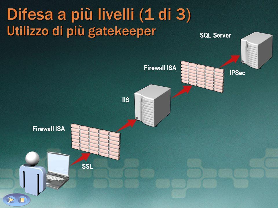 Difesa a più livelli (1 di 3) Utilizzo di più gatekeeper SSL Firewall ISA IIS SQL Server Firewall ISA IPSec