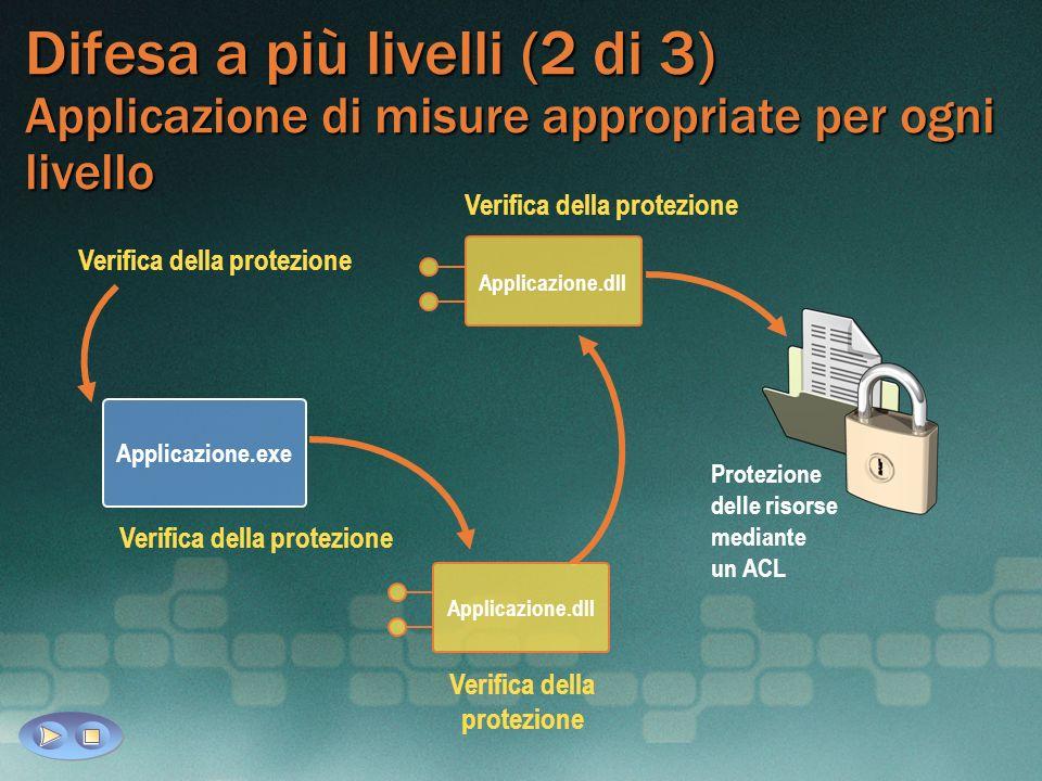 Difesa a più livelli (2 di 3) Applicazione di misure appropriate per ogni livello Verifica della protezione Applicazione.dll Applicazione.exe Verifica