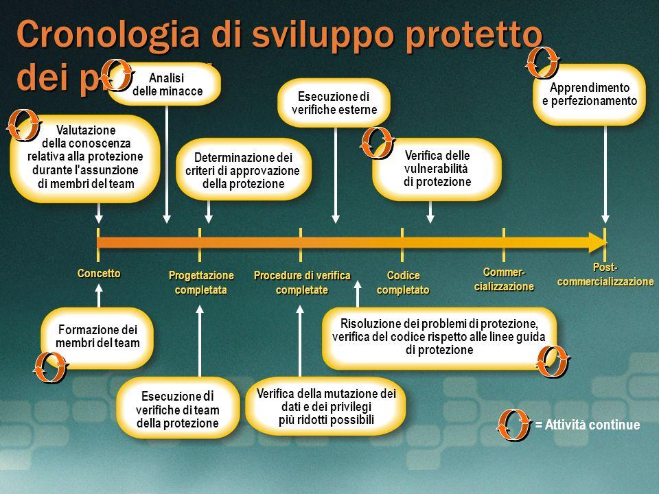 Cronologia di sviluppo protetto dei prodotti Procedure di verifica completate Progettazionecompletata Concetto Codicecompletato Commer- cializzazione