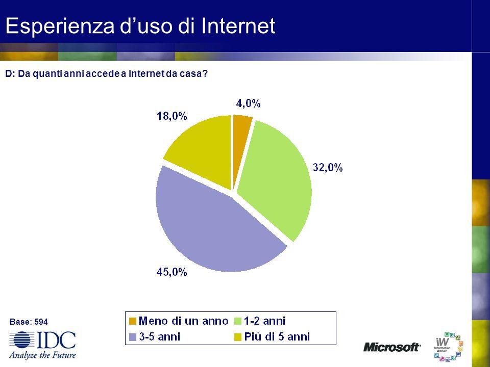 Esperienza duso di Internet Base: 594 D: Da quanti anni accede a Internet da casa