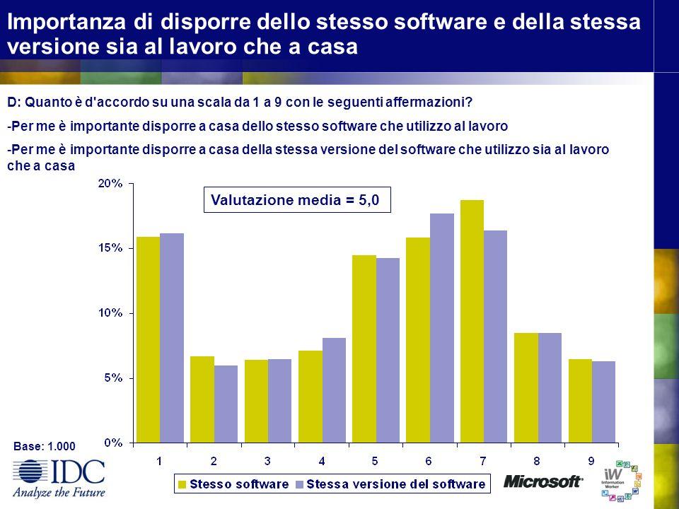 Importanza di disporre dello stesso software e della stessa versione sia al lavoro che a casa D: Quanto è d accordo su una scala da 1 a 9 con le seguenti affermazioni.