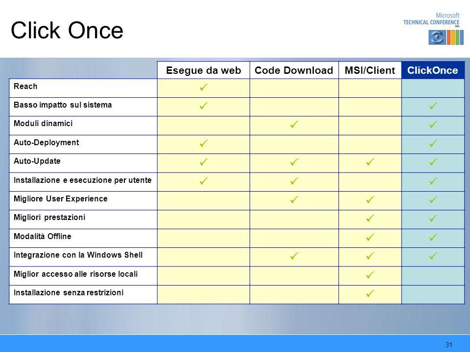 31 Click Once Esegue da webCode DownloadMSI/ClientClickOnce Reach Basso impatto sul sistema Moduli dinamici Auto-Deployment Auto-Update Installazione e esecuzione per utente Migliore User Experience Migliori prestazioni Modalità Offline Integrazione con la Windows Shell Miglior accesso alle risorse locali Installazione senza restrizioni