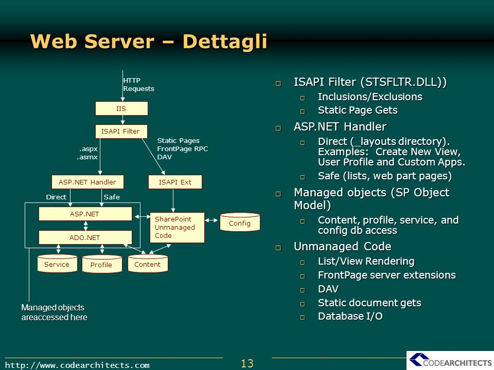 13 http://www.codearchitects.com Web Server – Dettagli IIS ASP.NET Handler ISAPI Filter Config Static Pages FrontPage RPC DAV.aspx.asmx HTTP Requests