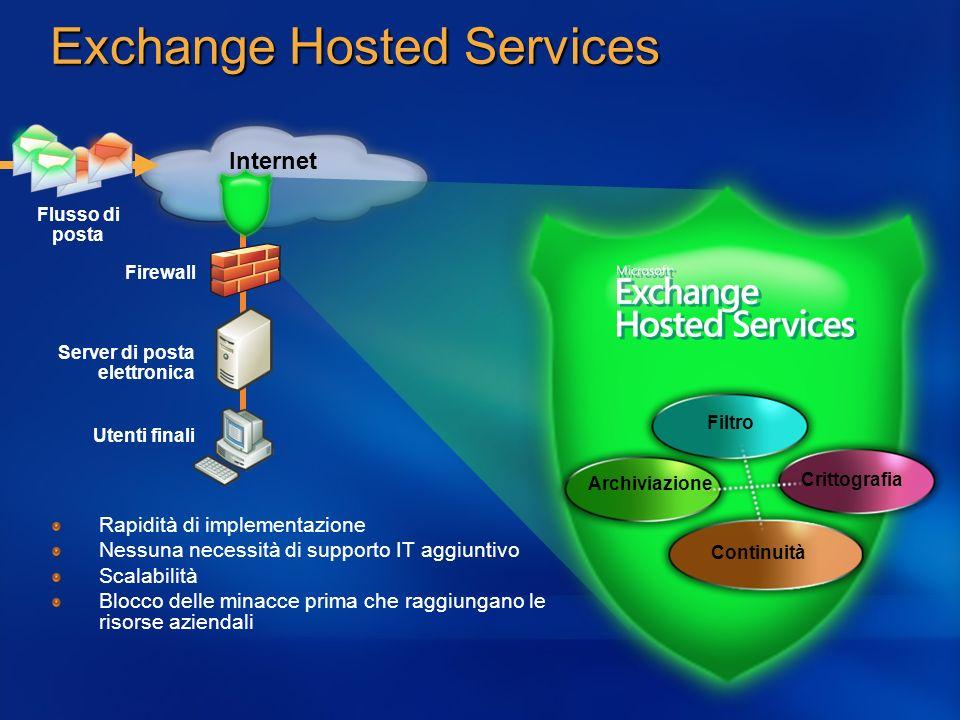 Exchange Hosted Services Internet Continuità Filtro Crittografia Flusso di posta Archiviazione Firewall Utenti finali Server di posta elettronica Rapi