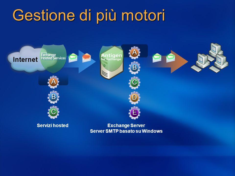 Internet Exchange Server Server SMTP basato su Windows Gestione di più motori Servizi hosted A B C A B C D E