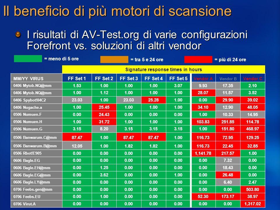 Il beneficio di più motori di scansione I risultati di AV-Test.org di varie configurazioni Forefront vs. soluzioni di altri vendor Signature response