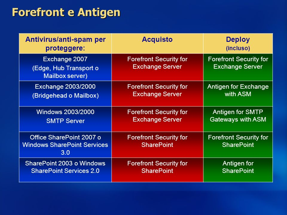 Forefront e Antigen Antivirus/anti-spam per proteggere: AcquistoDeploy (incluso) Exchange 2007 (Edge, Hub Transport o Mailbox server) Forefront Securi