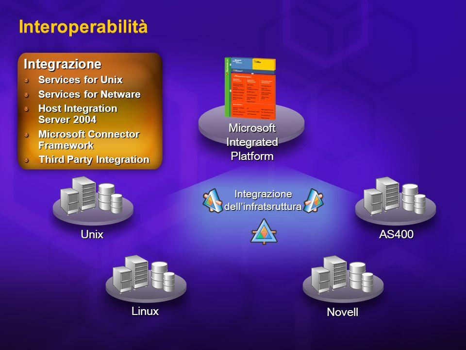 Interoperabilità Gestione diretta di ambienti eterogenei Integrazione bidirezionale