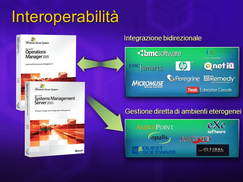 Fine 2006 Beta 3 Community Technology Preview (CTP) Program Giugno 2006 Beta 2 2007 Ship