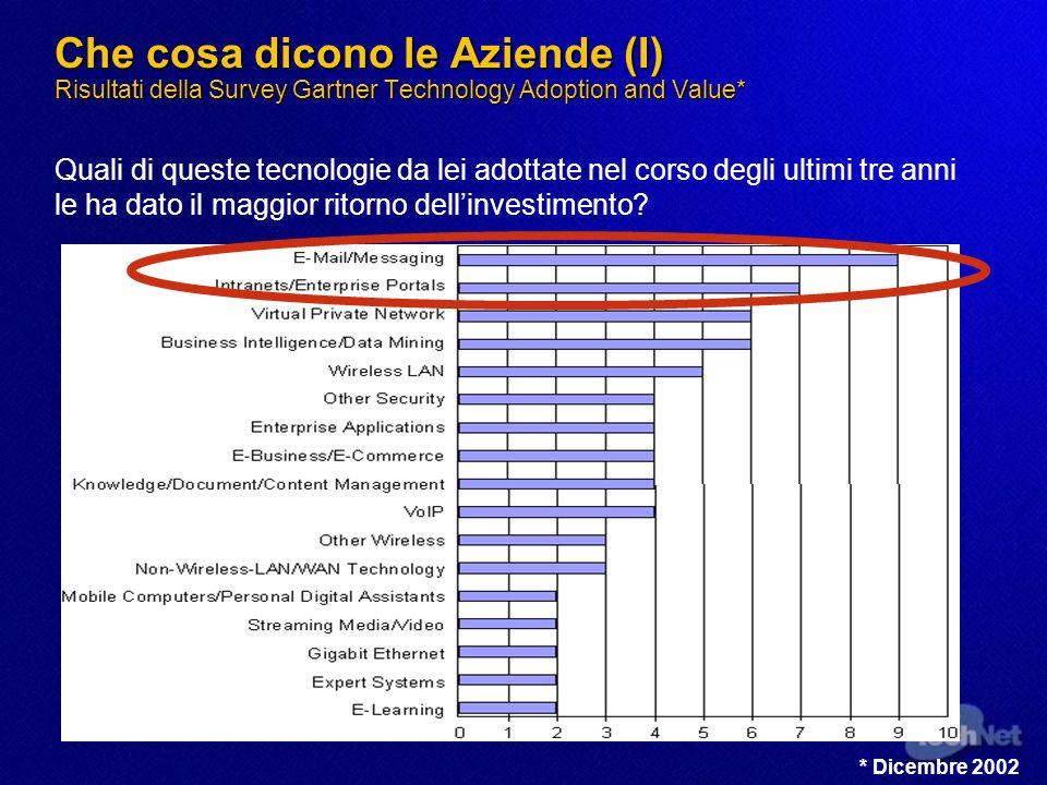 Che cosa dicono le Aziende (I) Risultati della Survey Gartner Technology Adoption and Value* Quali di queste tecnologie da lei adottate nel corso degl