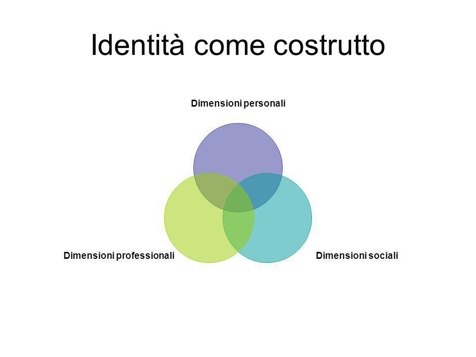Identità come costrutto Dimensioni personali Dimensioni sociali Dimensioni professionali