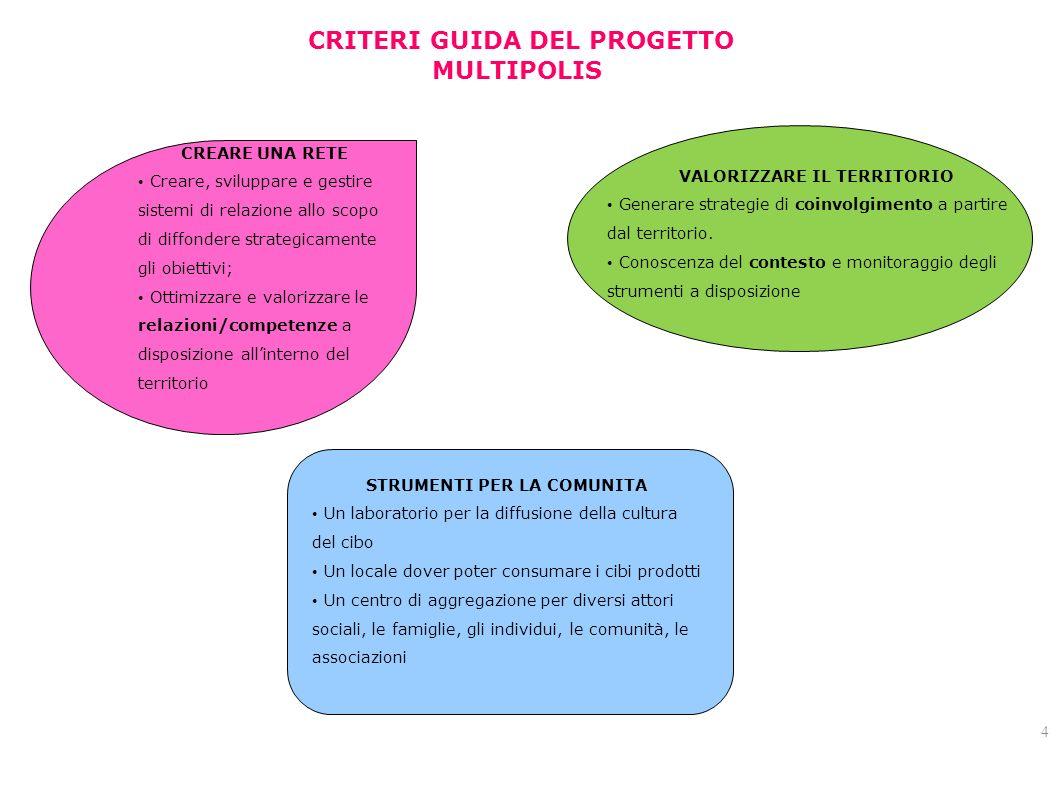 4 CRITERI GUIDA DEL PROGETTO MULTIPOLIS VALORIZZARE IL TERRITORIO Generare strategie di coinvolgimento a partire dal territorio.