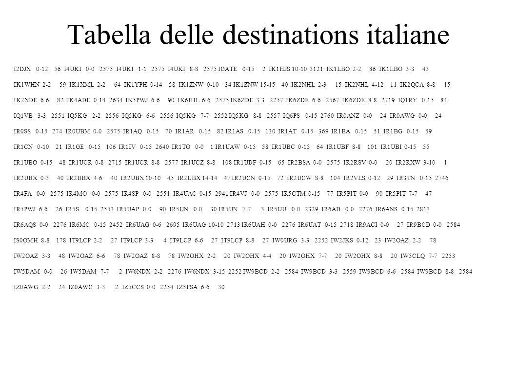 Tabella delle destinations italiane I2DJX 0-12 56 I4UKI 0-0 2575 I4UKI 1-1 2575 I4UKI 8-8 2575 IGATE 0-15 2 IK1HJS 10-10 3121 IK1LBO 2-2 86 IK1LBO 3-3