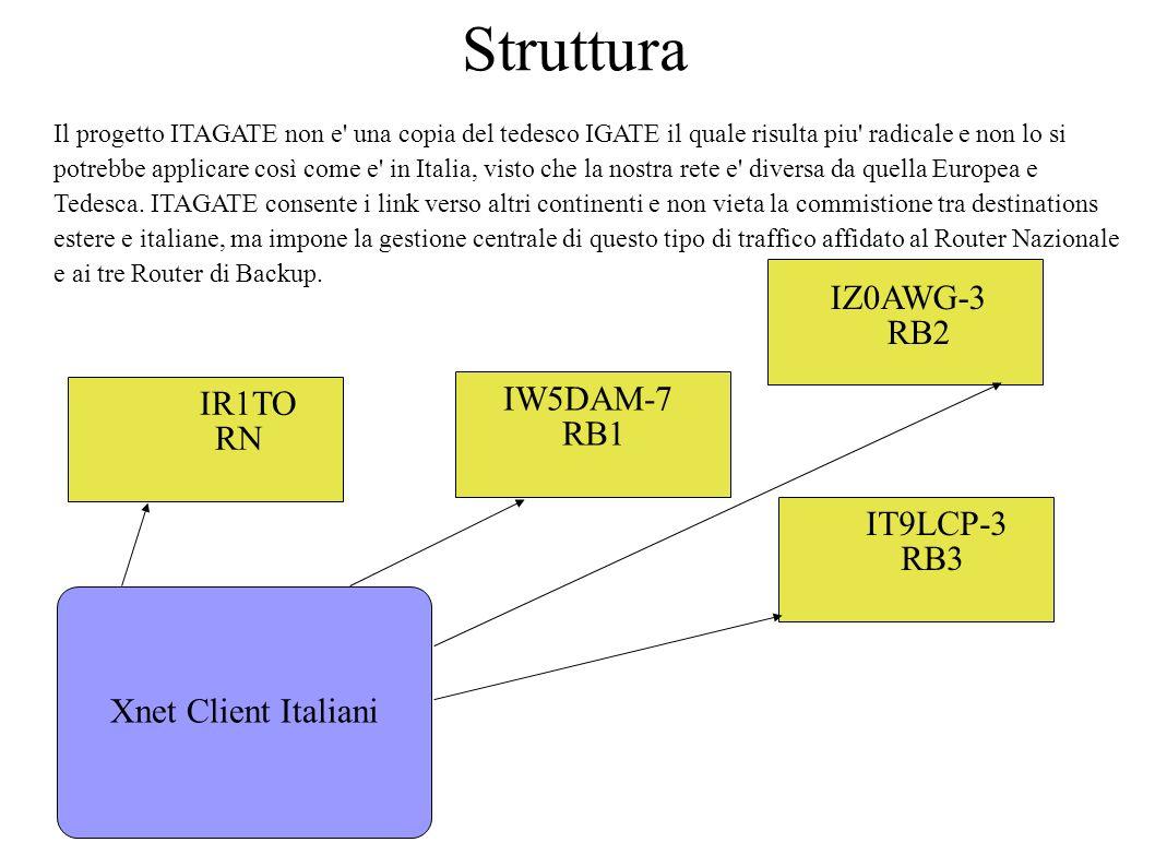 Struttura Il progetto ITAGATE non e' una copia del tedesco IGATE il quale risulta piu' radicale e non lo si potrebbe applicare così come e' in Italia,