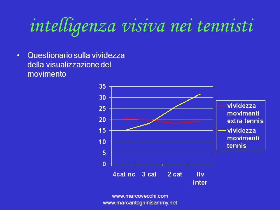 www.marcovecchi.com www.marcantogninisammy.net Visualizzazioni polisensoriali allenamento tecnico allenamento fisico allenamento mentale allenamento tattico